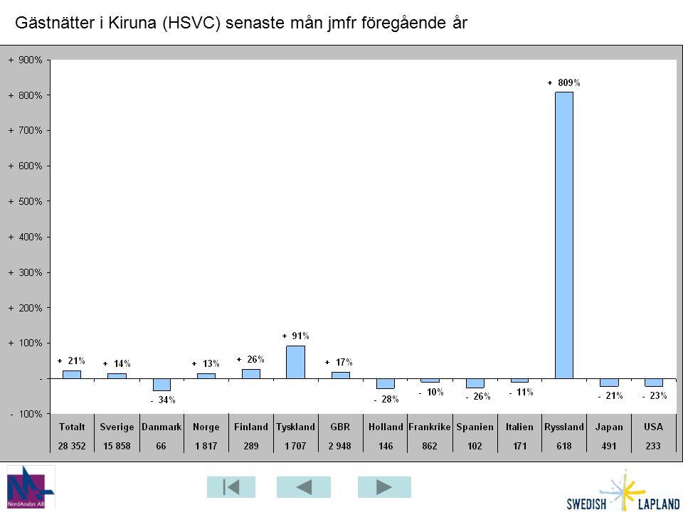 Gästnätter i Kiruna (HSVC) senaste mån jmfr föregående år