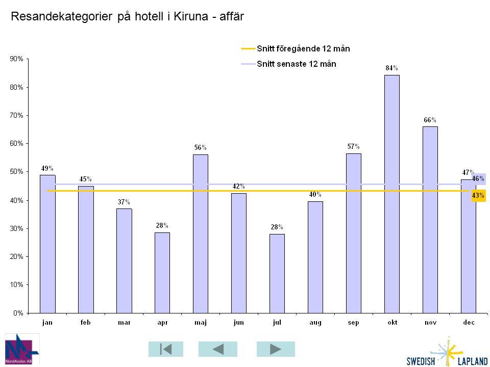 Resandekategorier på hotell i Kiruna - affär
