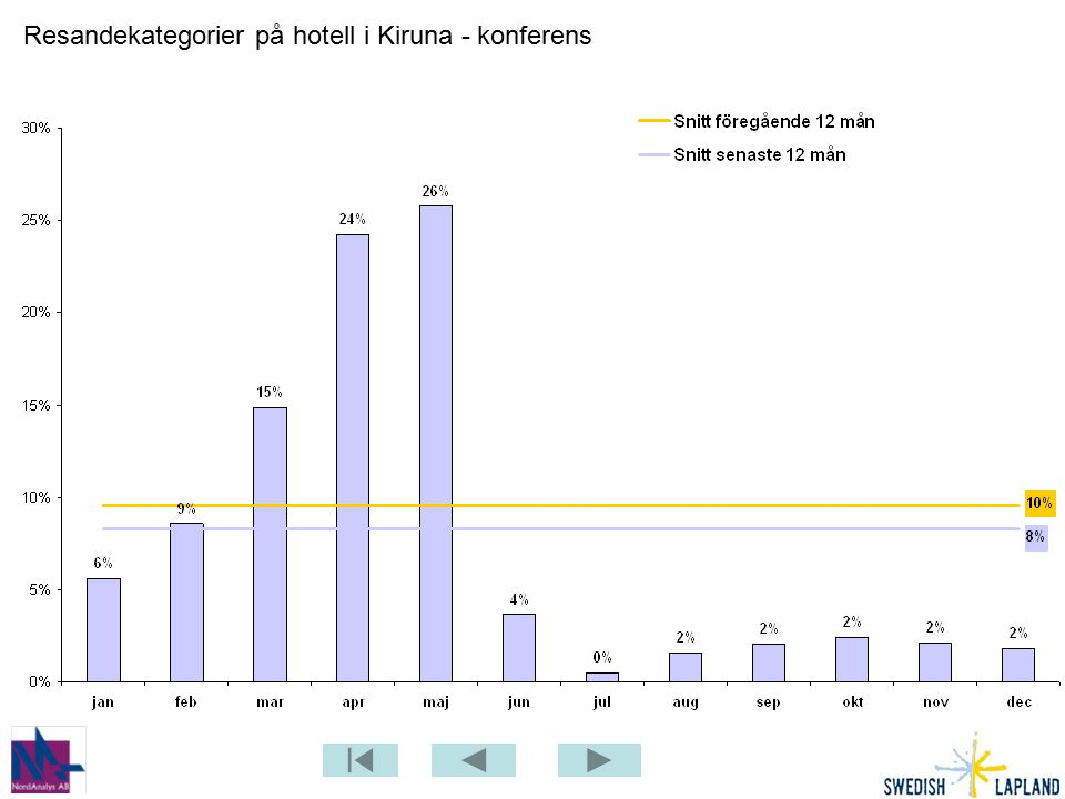 Resandekategorier på hotell i Kiruna - konferens