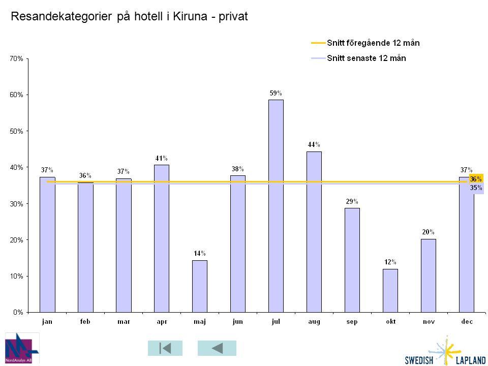Resandekategorier på hotell i Kiruna - privat