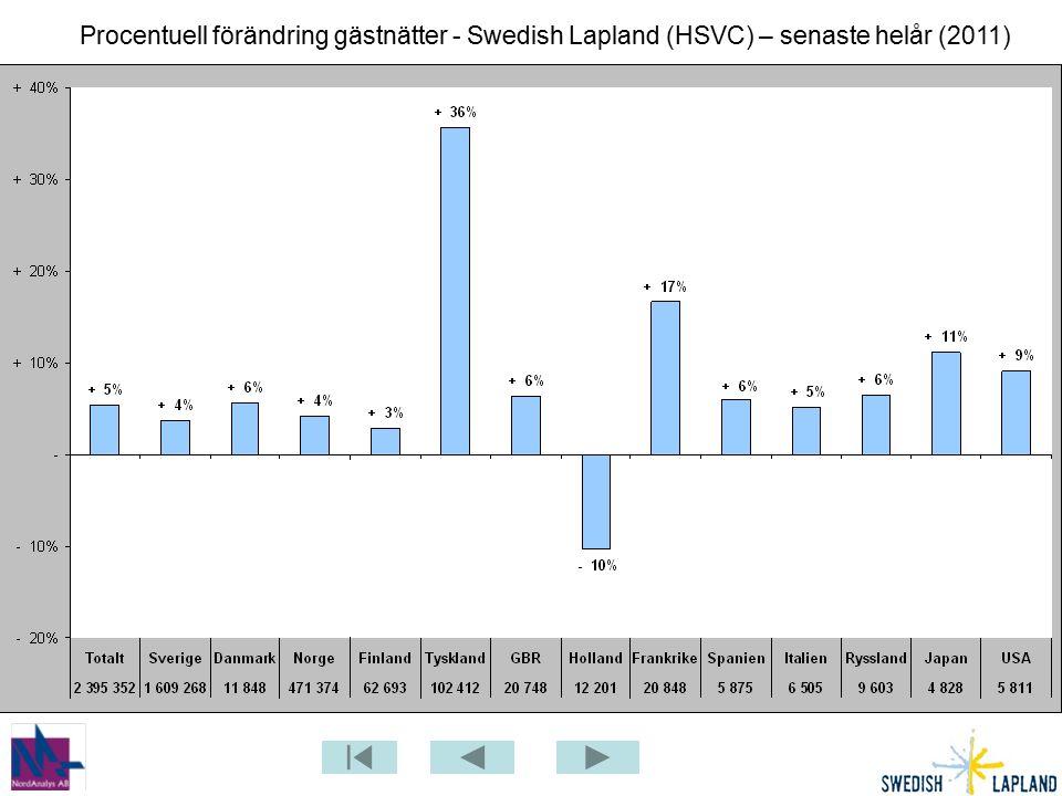 Procentuell förändring gästnätter - Swedish Lapland (HSVC) – senaste helår (2011)