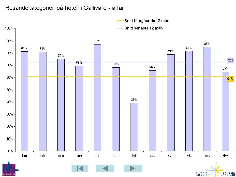Resandekategorier på hotell i Gällivare - affär