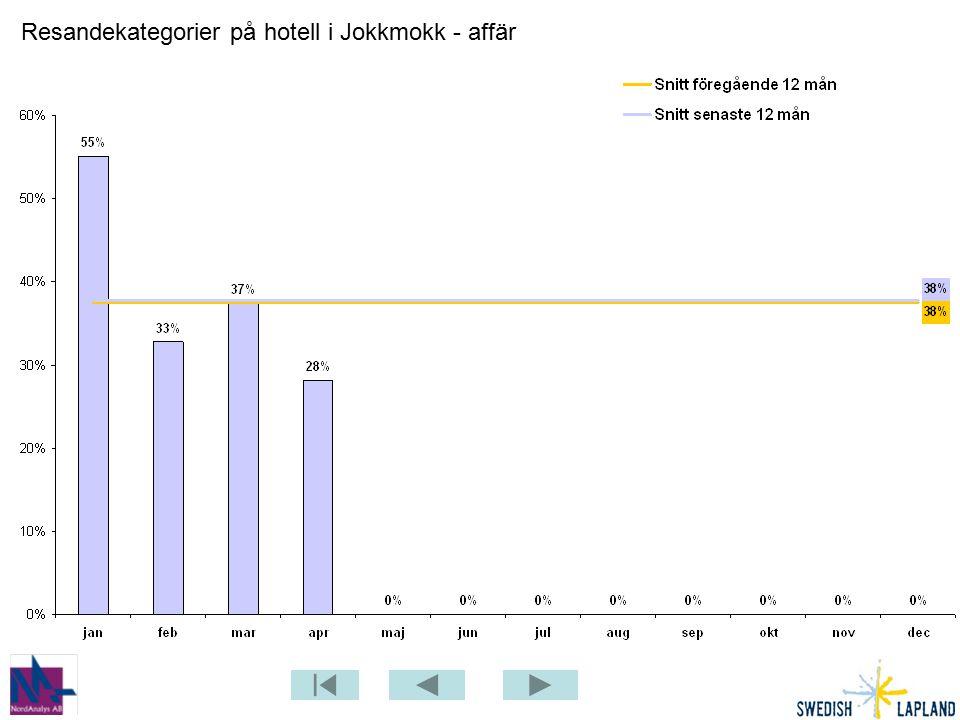 Resandekategorier på hotell i Jokkmokk - affär