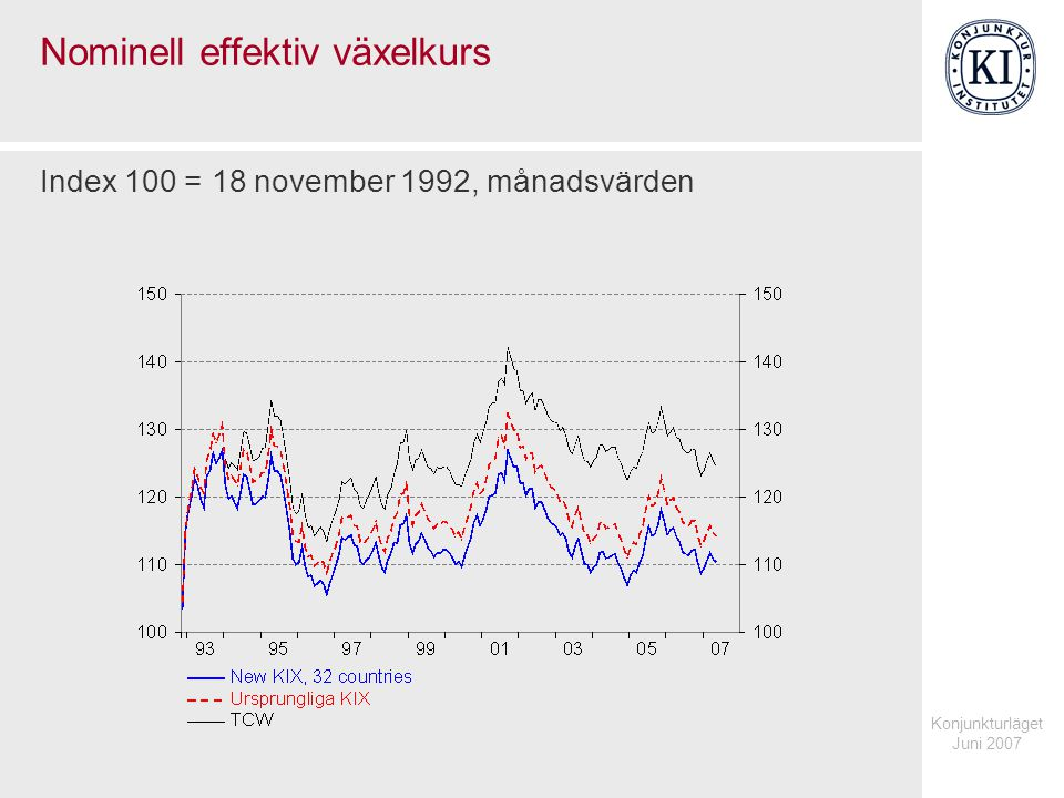 Konjunkturläget Juni 2007 Nominell effektiv växelkurs Index 100 = 18 november 1992, månadsvärden