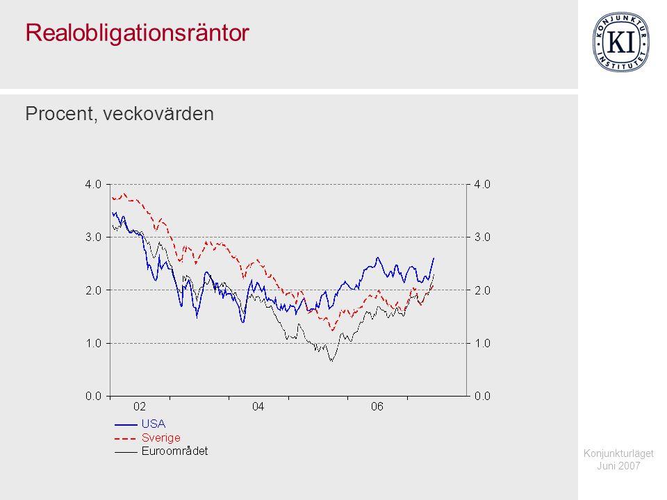 Konjunkturläget Juni 2007 Realränta och break-even inflation i Sverige Procent, 5-dagars centrerat glidande medelvärde