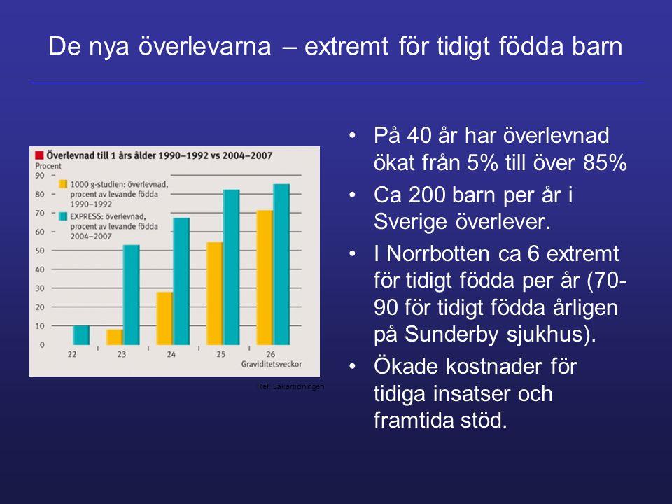 På 40 år har överlevnad ökat från 5% till över 85% Ca 200 barn per år i Sverige överlever. I Norrbotten ca 6 extremt för tidigt födda per år (70- 90 f