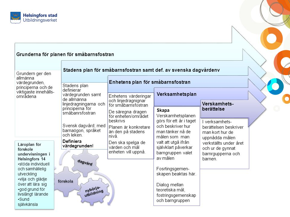 Grunderna för planen för småbarnsfostran Grundern ger den allmänna värdegrunden, principerna och de viktigaste innehålls- områdena Stadens plan för sm