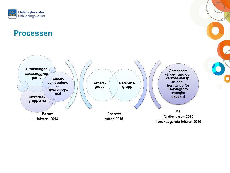 Processen Process våren 2015 Mål färdigt våren 2015 i brukttagande hösten 2015 Arbets- grupp Referens- grupp Utbildningen coachinggrup perna Gemen- sa