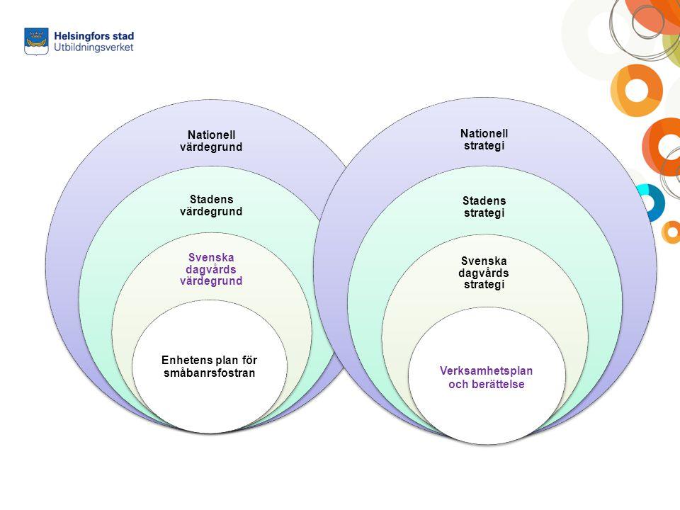 Nationella värdegrunden: Grunderna för småbarnsfostran 2.2 Värdegrund Centrala, internationella avtal om barns rättigheter, nationella bestämmelser och övriga styrdokument på området formar värdegrunden i småbarnsfostran i Finland.