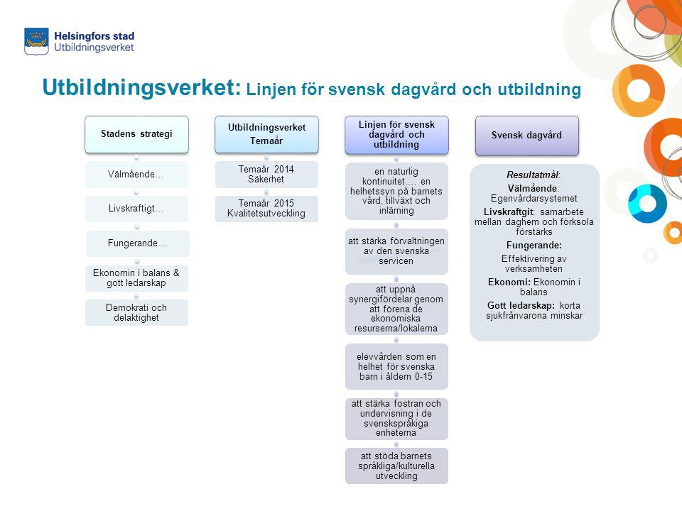 Utbildningsverket: Linjen för svensk dagvård och utbildning Stadens strategi Välmående…Livskraftigt…Fungerande… Ekonomin i balans & gott ledarskap Dem