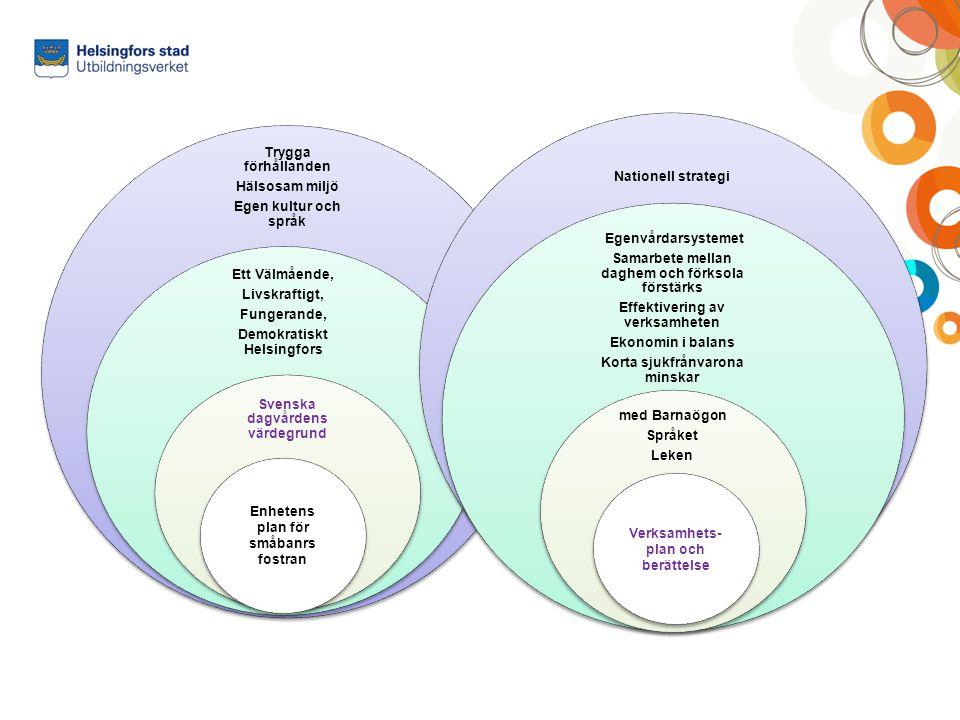 Grunderna för planen för småbarnsfostran Grundern ger den allmänna värdegrunden, principerna och de viktigaste innehålls- områdena Stadens plan för småbarnsfostran samt def.