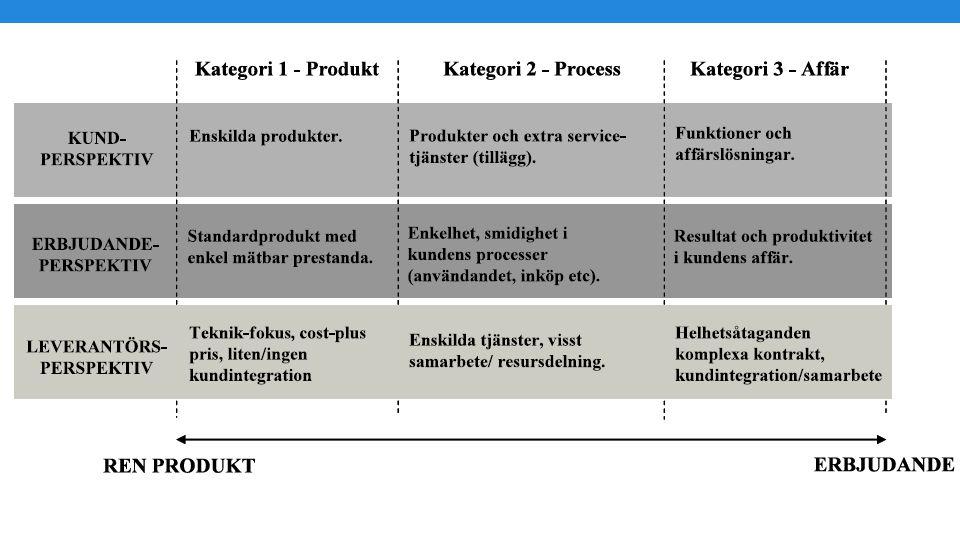 Förutsättningar för ett balanserat strategi- beslut 1.Fungerande outsourcingmarknad a.