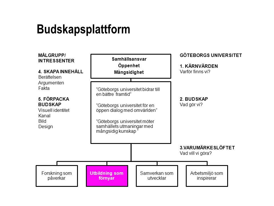 Budskapsplattform GÖTEBORGS UNIVERSITET 1.KÄRNVÄRDEN Varför finns vi.