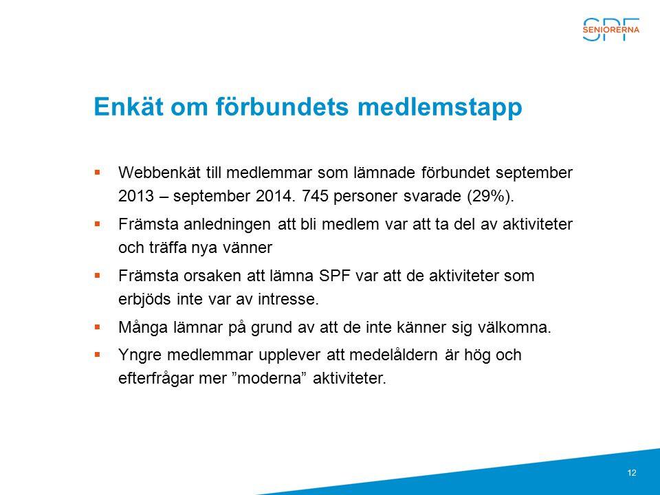 12 Enkät om förbundets medlemstapp  Webbenkät till medlemmar som lämnade förbundet september 2013 – september 2014. 745 personer svarade (29%).  Frä