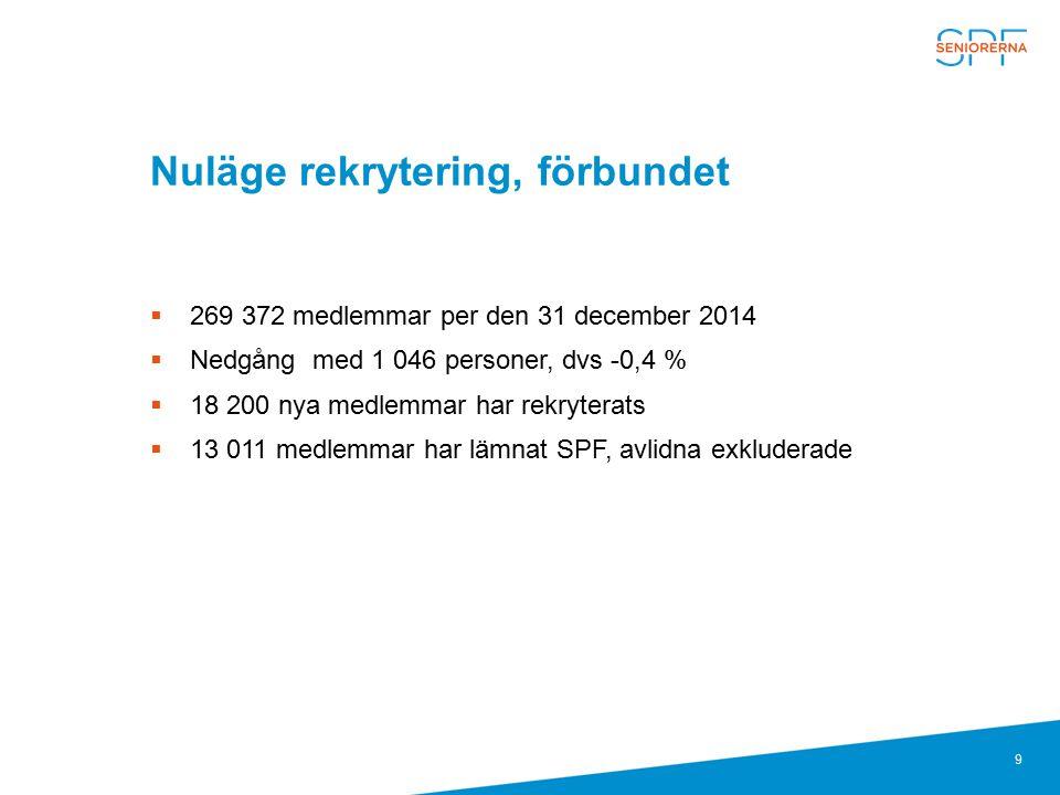9 Nuläge rekrytering, förbundet  269 372 medlemmar per den 31 december 2014  Nedgång med 1 046 personer, dvs -0,4 %  18 200 nya medlemmar har rekry