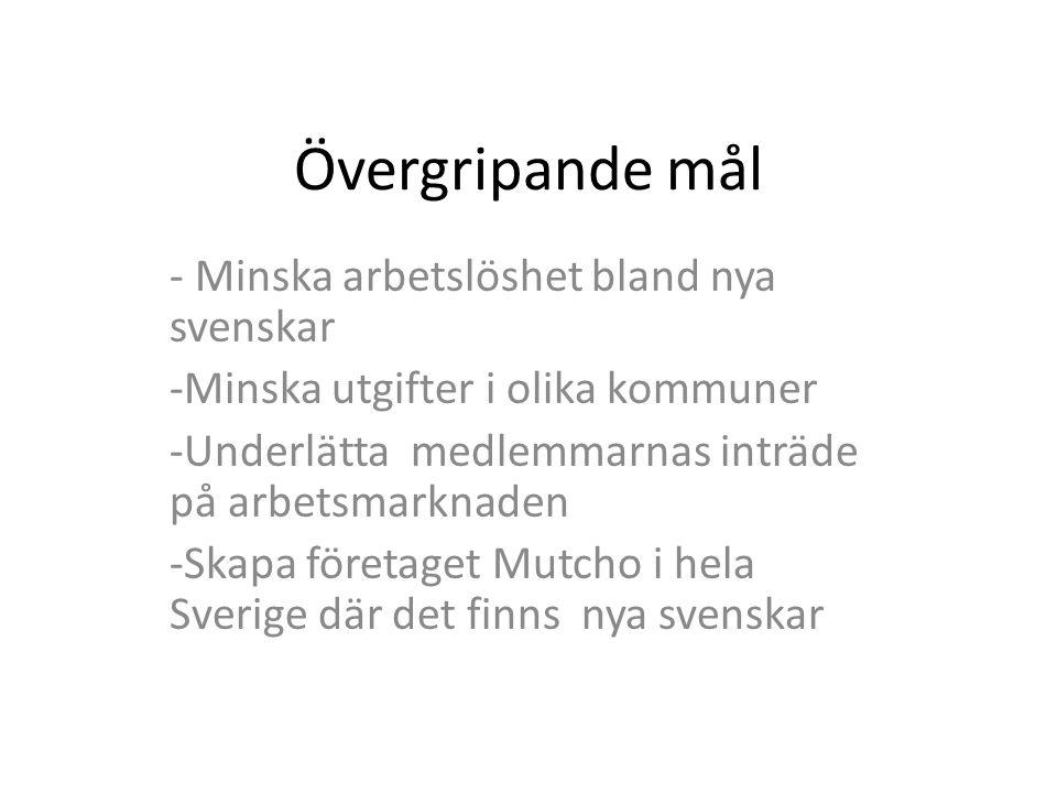Övergripande mål - Minska arbetslöshet bland nya svenskar -Minska utgifter i olika kommuner -Underlätta medlemmarnas inträde på arbetsmarknaden -Skapa företaget Mutcho i hela Sverige där det finns nya svenskar