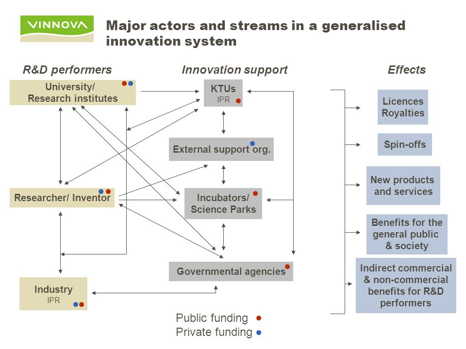 Major actors and streams in a generalised innovation system Industry IPR Public funding Private funding Effects University/ Research institutes Researcher/ Inventor KTUs IPR Incubators/ Science Parks External support org.
