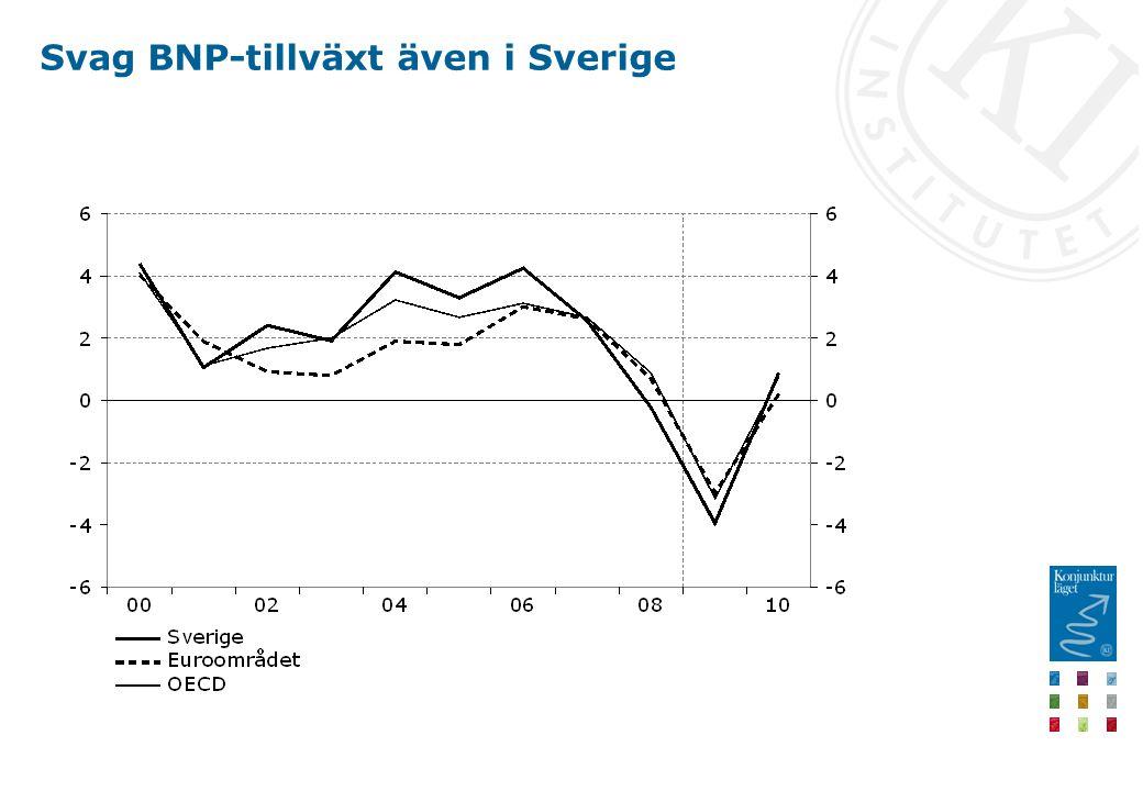 Svag BNP-tillväxt även i Sverige