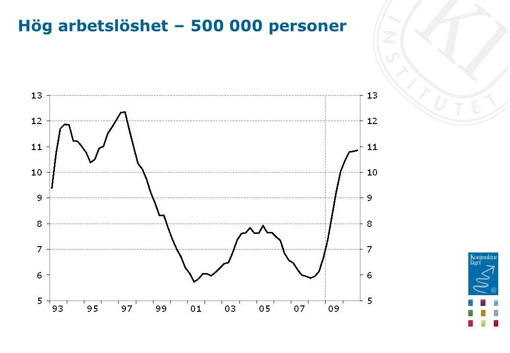 Hög arbetslöshet – 500 000 personer
