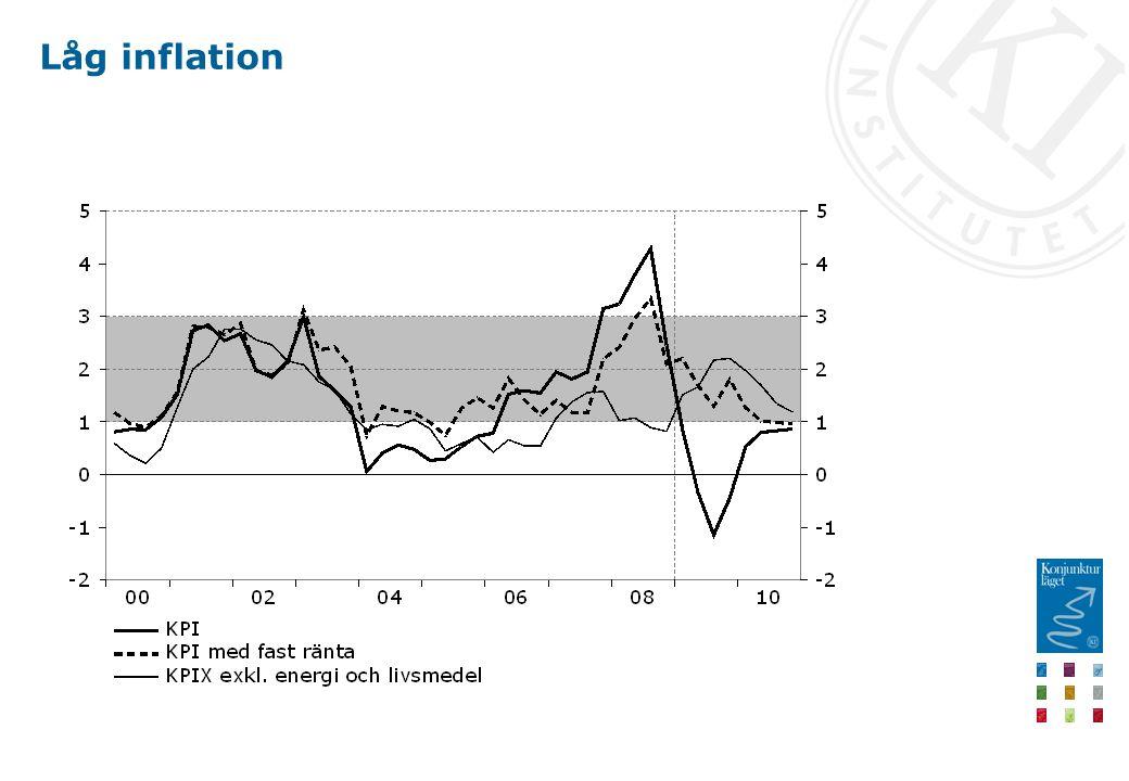 Låg inflation