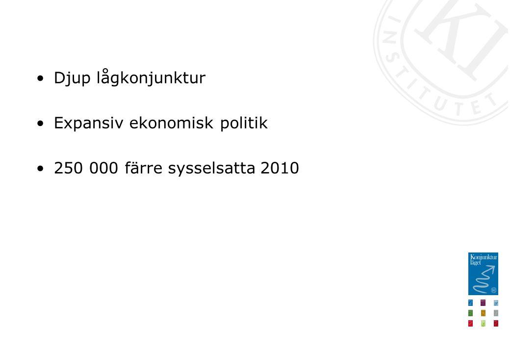 Djup lågkonjunktur Expansiv ekonomisk politik 250 000 färre sysselsatta 2010