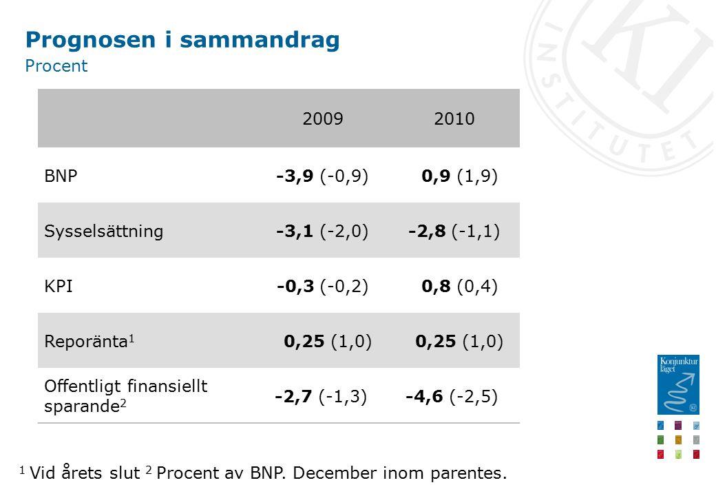 Prognosen i sammandrag Procent 20092010 BNP-3,9 (-0,9) 0,9 (1,9) Sysselsättning-3,1 (-2,0)-2,8 (-1,1) KPI-0,3 (-0,2) 0,8 (0,4) Reporänta 1 0,25 (1,0) Offentligt finansiellt sparande 2 -2,7 (-1,3) -4,6 (-2,5) 1 Vid årets slut 2 Procent av BNP.
