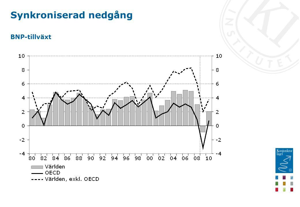Synkroniserad nedgång BNP-tillväxt
