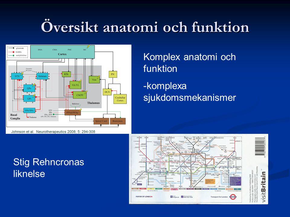 1.Översikt över anatomi och funktion 1. Översikt över anatomi och funktion 2.