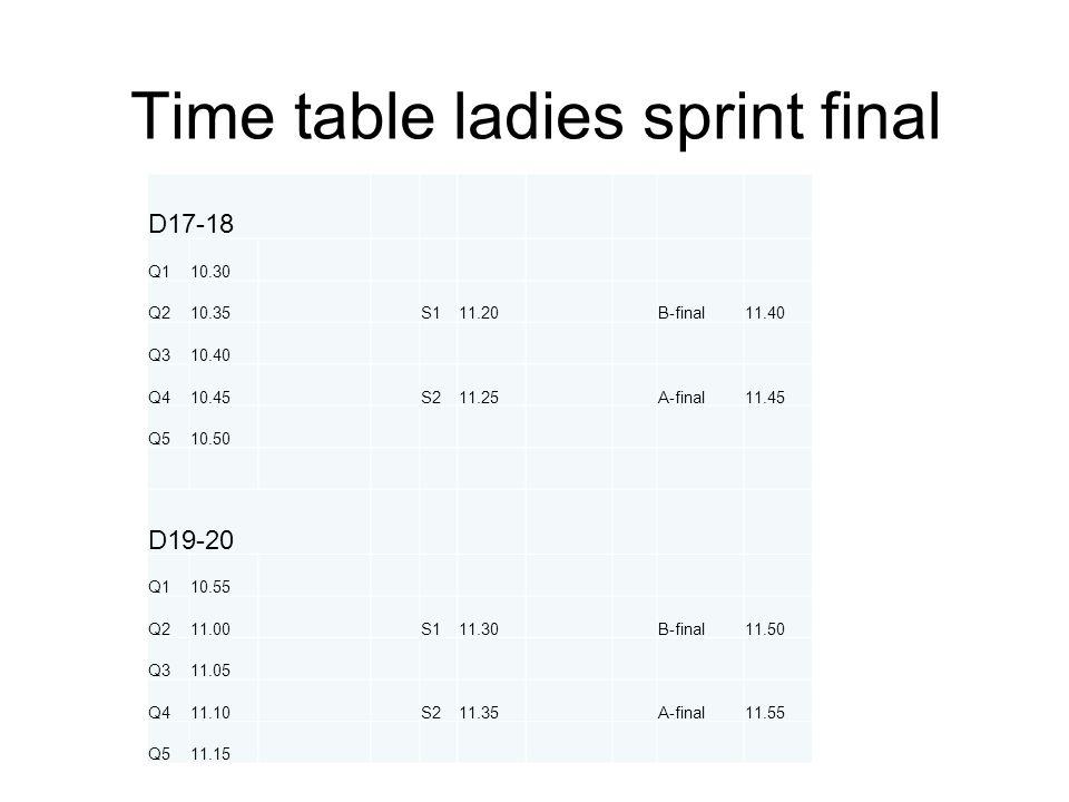 Time table sprint final men H17-18 Q112.10 Q212.15S113.00B-final13.20 Q312.20 Q412.25S213.05A-final13.25 Q512.30 H19-20 Q112.35 Q212.40S113.10B-final13.30 Q312.45 Q412.50S213.15A-final13.35 Q512.55