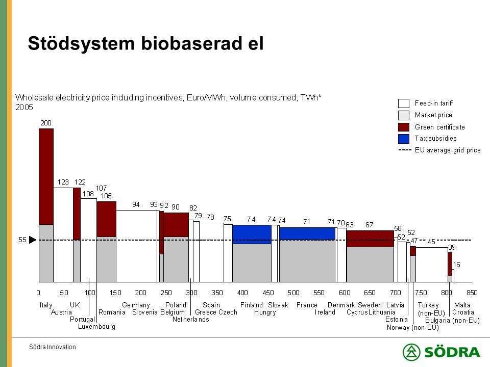 Södra Innovation Stödsystem biobaserad el