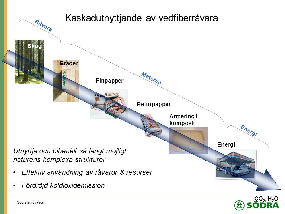 Södra Innovation Kaskadutnyttjande av vedfiberråvara Skog Bräder Finpapper Returpapper Armering i komposit Energi Utnyttja och bibehåll så långt möjligt naturens komplexa strukturer Effektiv användning av råvaror & resurser Fördröjd koldioxidemission CO 2, H 2 O Material Energi Råvara