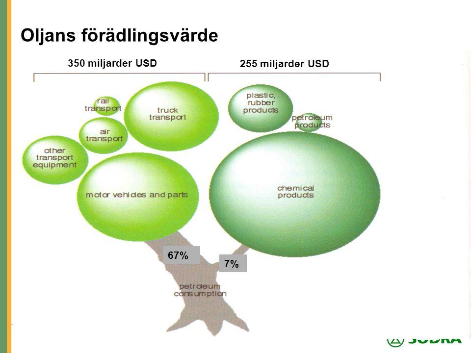 Södra Innovation Oljans förädlingsvärde 350 miljarder USD 255 miljarder USD 7% 67%