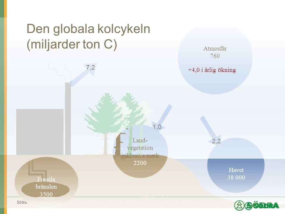 Södra Innovation Fossila bränslen 3500 milj.ton 1,0 Den globala kolcykeln (miljarder ton C) Atmosfär 760 Land- vegetation inklusive mark 2200 Fossila bränslen 3500 Havet 38 000 +4,0 i årlig ökning 7,2 1,0 2,2