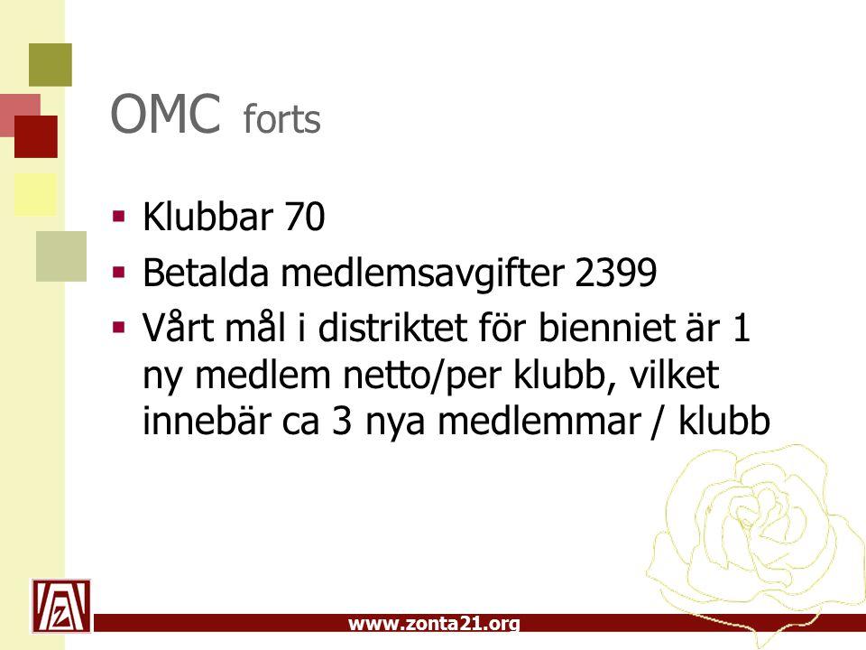 www.zonta21.org OMC forts  Klubbar 70  Betalda medlemsavgifter 2399  Vårt mål i distriktet för bienniet är 1 ny medlem netto/per klubb, vilket innebär ca 3 nya medlemmar / klubb