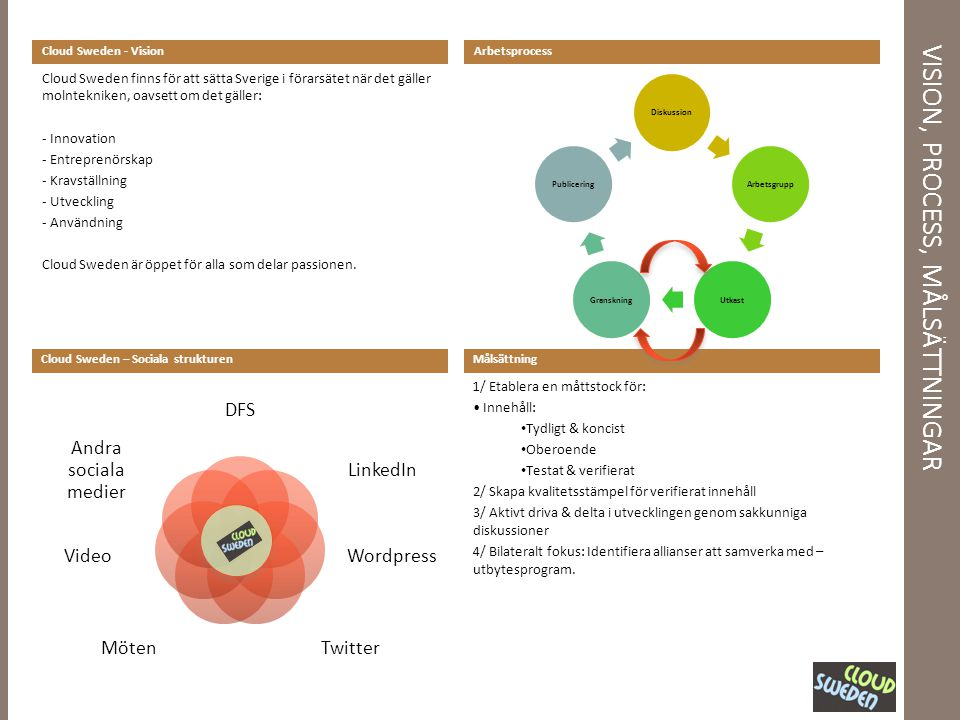 VISION, PROCESS, MÅLSÄTTNINGAR Cloud Sweden - Vision Cloud Sweden – Sociala strukturen Arbetsprocess Målsättning 1/ Etablera en måttstock för: Innehåll: Tydligt & koncist Oberoende Testat & verifierat 2/ Skapa kvalitetsstämpel för verifierat innehåll 3/ Aktivt driva & delta i utvecklingen genom sakkunniga diskussioner 4/ Bilateralt fokus: Identifiera allianser att samverka med – utbytesprogram.