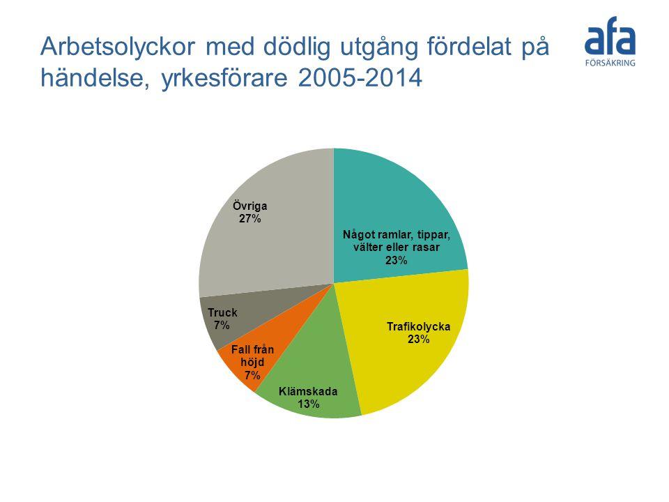 Arbetsolyckor med dödlig utgång fördelat på händelse, yrkesförare 2005-2014