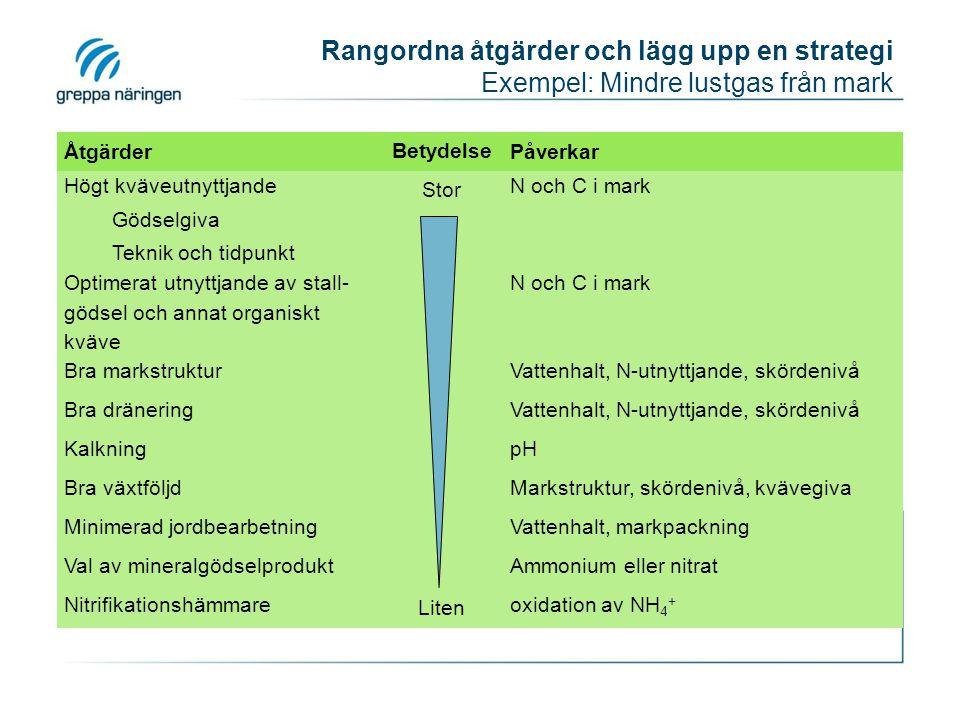 Rangordna åtgärder och lägg upp en strategi Exempel: Mindre lustgas från mark Åtgärder Betydelse Påverkar Högt kväveutnyttjande Gödselgiva Teknik och tidpunkt Stor N och C i mark Optimerat utnyttjande av stall- gödsel och annat organiskt kväve N och C i mark Bra markstrukturVattenhalt, N-utnyttjande, skördenivå Bra dräneringVattenhalt, N-utnyttjande, skördenivå KalkningpH Bra växtföljdMarkstruktur, skördenivå, kvävegiva Minimerad jordbearbetningVattenhalt, markpackning Val av mineralgödselproduktAmmonium eller nitrat Nitrifikationshämmare Liten oxidation av NH 4 +