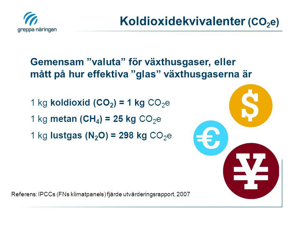 Koldioxidekvivalenter (CO 2 e) 1 kg koldioxid (CO 2 ) = 1 kg CO 2 e 1 kg metan (CH 4 ) = 25 kg CO 2 e 1 kg lustgas (N 2 O) = 298 kg CO 2 e Referens: IPCCs (FNs klimatpanels) fjärde utvärderingsrapport, 2007 Gemensam valuta för växthusgaser, eller mått på hur effektiva glas växthusgaserna är