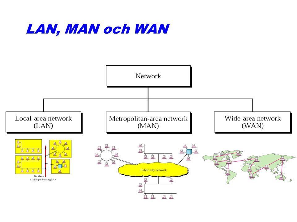 LAN-topologier 1. Stjärnnät, t.ex. ATM (Växlat nät, dvs flera punkt-till- punkt-länkar). 2. Bussnät, t.ex. Ethernet. (Broadcastnät.) Se animeringar. 3