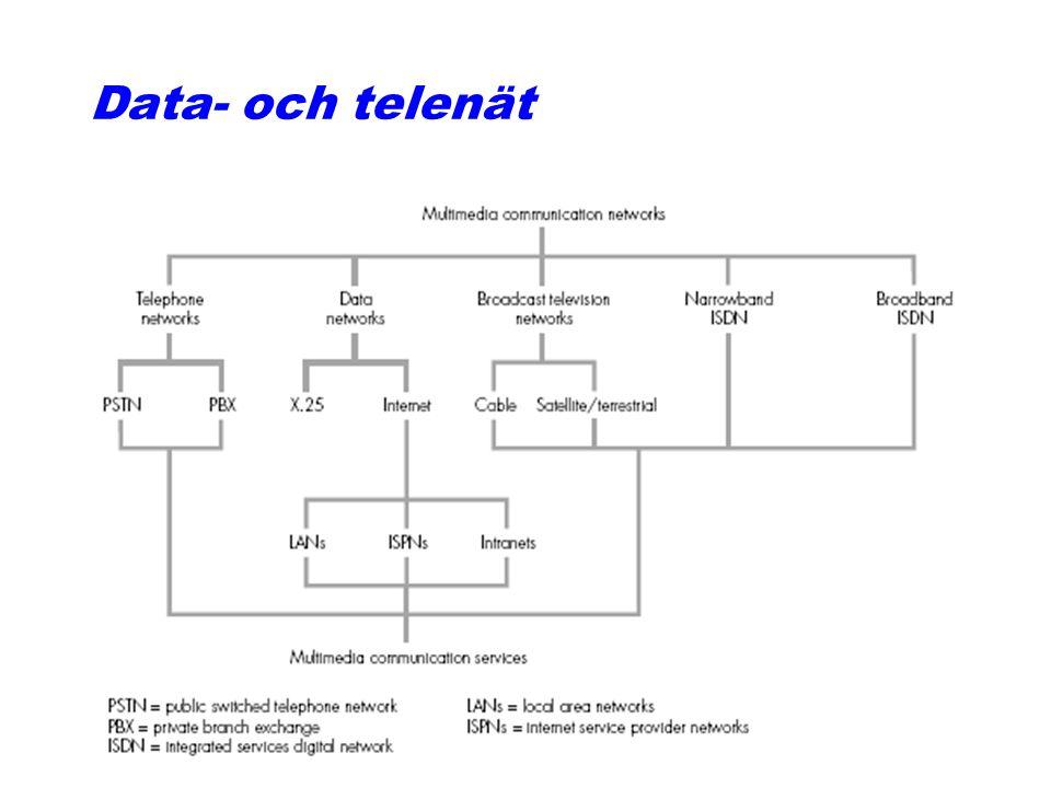 Aktuella multimediala kommunikationstjänster qBroadcastingtjänster: Analog och digital radio och TV, IP-TV, bredbands-TV qVideo-on-demand, Movie-on-de