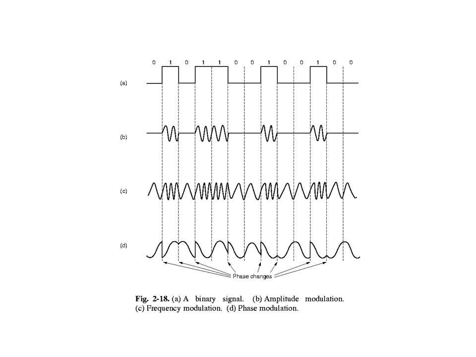 Modulation och demodulation qBaudrate = antal symboler per sekund. Enhet: baud eller symboler/sekund. qBitrate = datahastighet. Enhet: bps eller bit/s