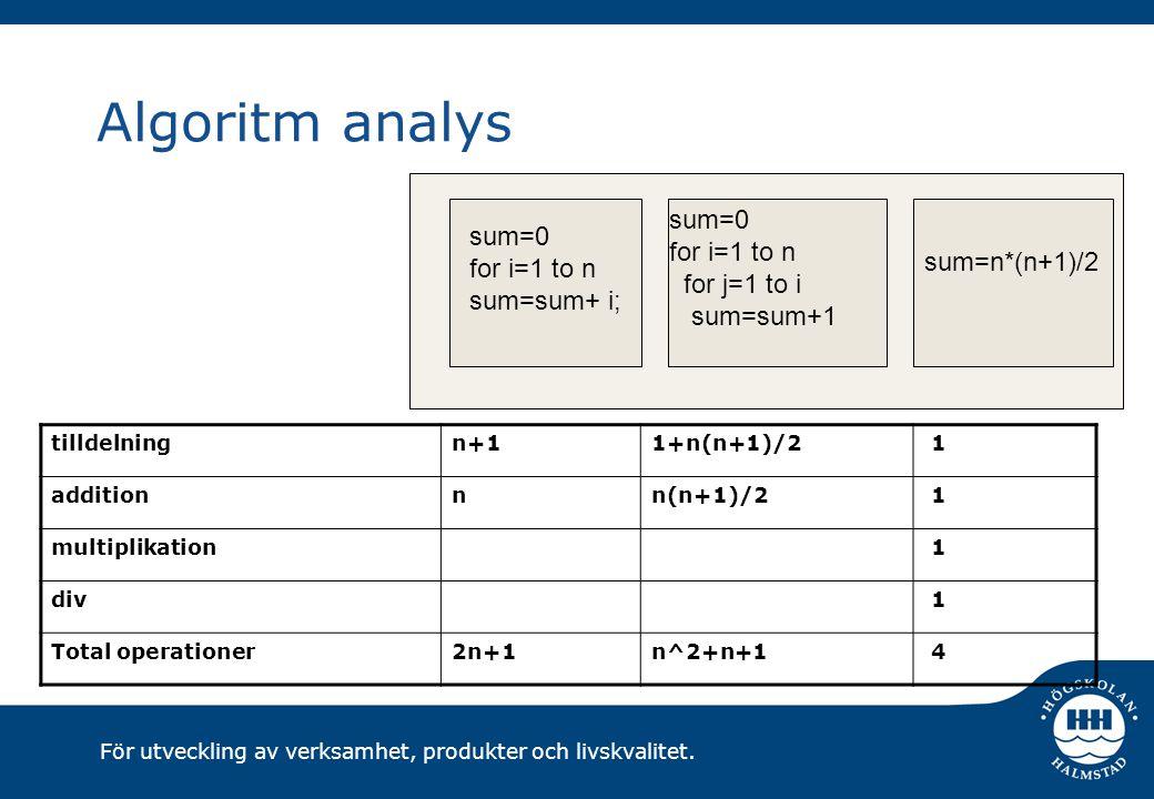 För utveckling av verksamhet, produkter och livskvalitet. Algoritm analys tilldelningn+11+n(n+1)/2 1 additionnn(n+1)/2 1 multiplikation 1 div 1 Total