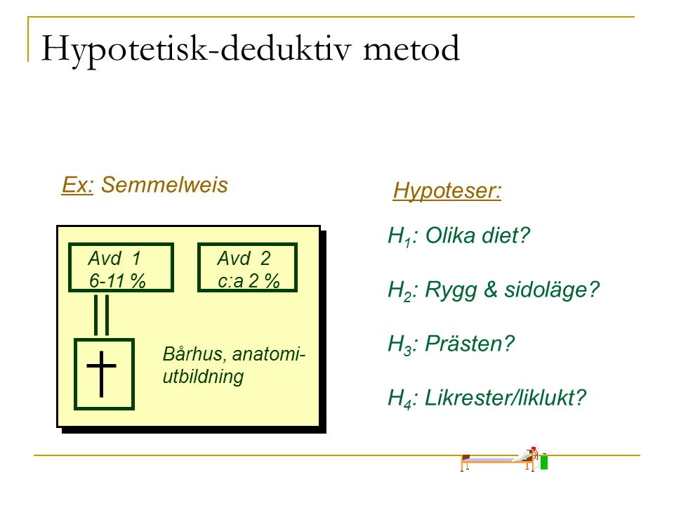 Hypotetisk-deduktiv metod Avd 1 6-11 % Avd 2 c:a 2 % Bårhus, anatomi- utbildning Ex: Semmelweis Hypoteser: H 1 : Olika diet? H 2 : Rygg & sidoläge? H