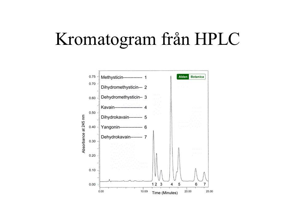 Kromatogram från HPLC