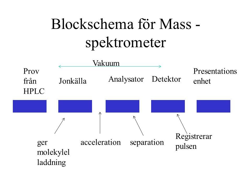 Blockschema för Mass - spektrometer Jonkälla Prov från HPLC AnalysatorDetektor Presentations enhet accelerationseparation Registrerar pulsen ger molekylel laddning Vakuum
