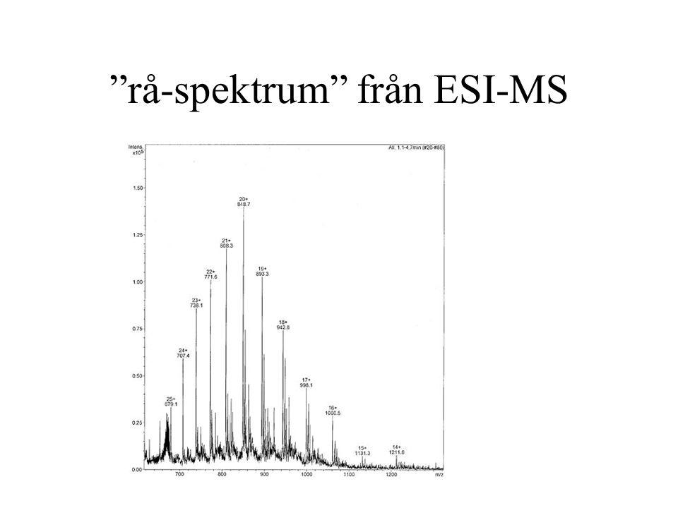 rå-spektrum från ESI-MS
