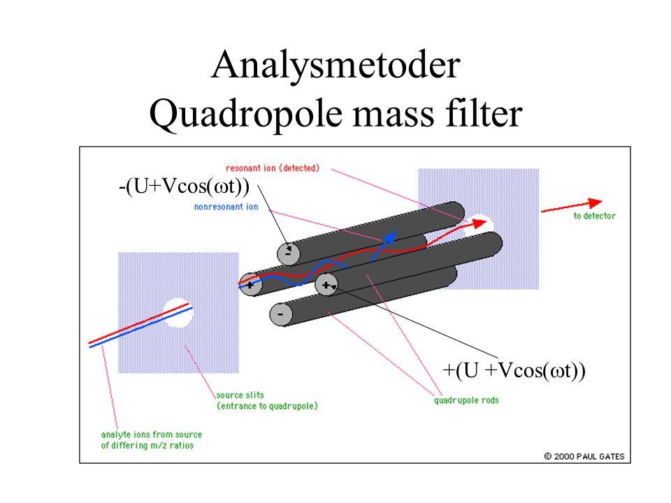 Analysmetoder Quadropole mass filter +(U +Vcos(  t)) -(U+Vcos(  t))