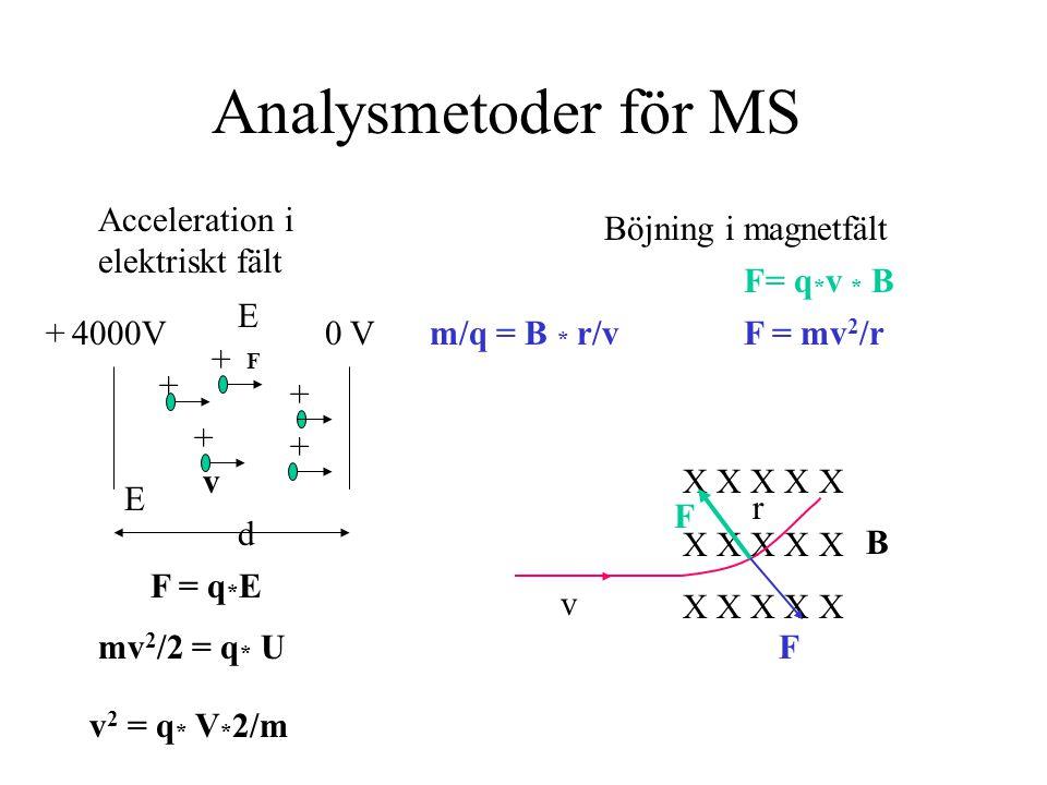 Analysmetoder för MS X X X X X B F F= q * v * B v F = mv 2 /rm/q = B * r/v r Böjning i magnetfält 0 V4000V v E + + + + Acceleration i elektriskt fält + + E F = q * E F d mv 2 /2 = q * U v 2 = q * V * 2/m F