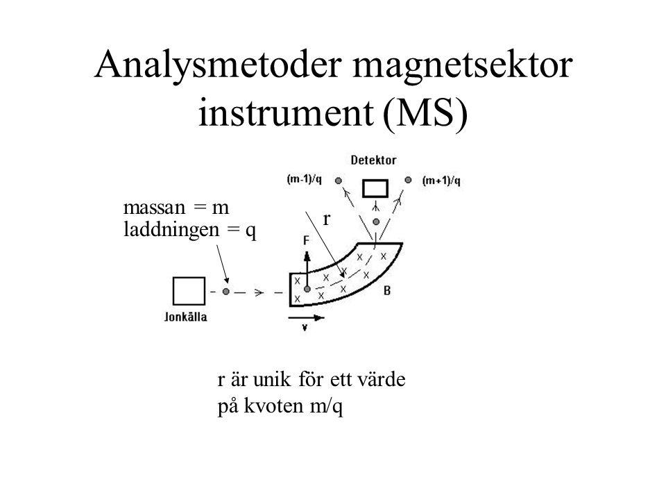 Analysmetoder magnetsektor instrument (MS) r r är unik för ett värde på kvoten m/q massan = m laddningen = q