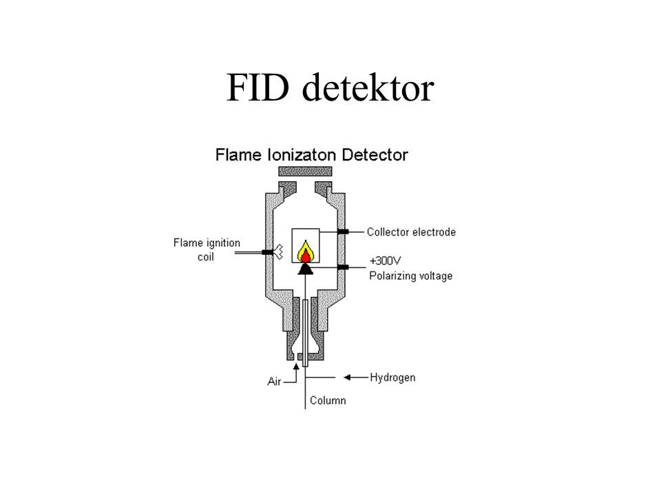 Joniseringmetoder Electronspray (ESI) 1 – 5kV spänning då areosolen lämnar kapillären.